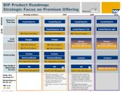 SAP Roadmap