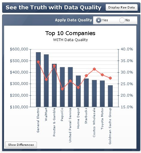 Top 10 Customers with Data Quality