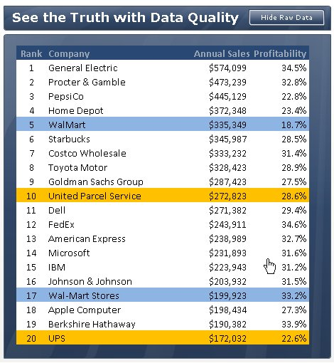 Raw Customer Data